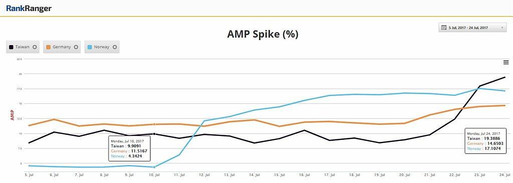Stijging aantal eerste pagina vertoningen die minstens één AMP resultaat bevatten via RankRanger