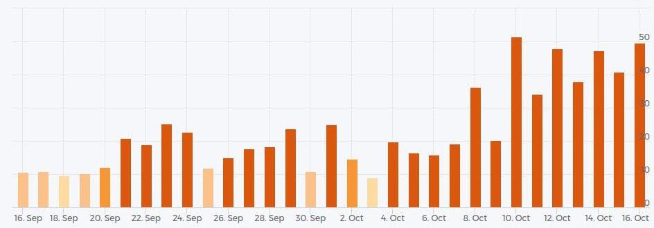 Google fluctuaties mobiele zoekresultaten oktober 2017