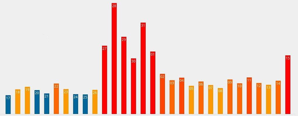 Nationale Google fluctuaties november 2017